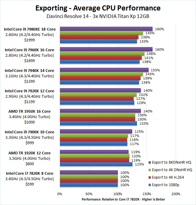 DaVinci Resolve 14 Exporting CPU Benchmark