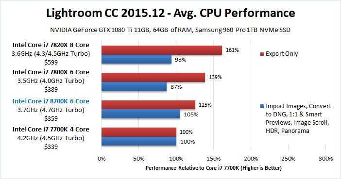 Lightroom 2015.12 CPU Comparison