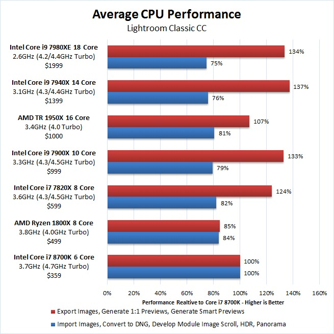 Lightroom Classic CC CPU Benchmark Performance