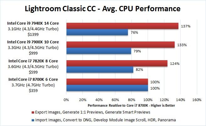 Lightroom Classic CC CPU Recommendation