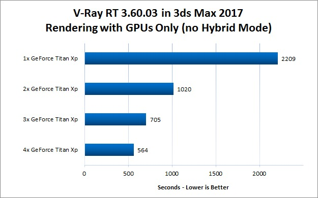Recommended PC Hardware for V-Ray - Puget Systems