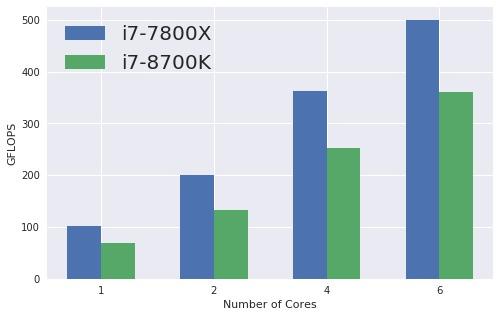Skylake-X 7800X vs Coffee Lake 8700K for compute (AVX512 vs AVX2