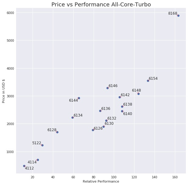 All-Core-Turbo price vs perfromance 2