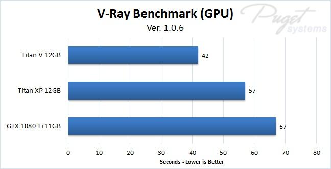 NVIDIA Titan V V-Ray Benchmark