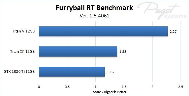 NVIDIA Titan V FurryBall RT Benchmark