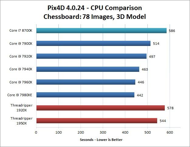 Chessboard Image Set Pix4D CPU Performance Comparison
