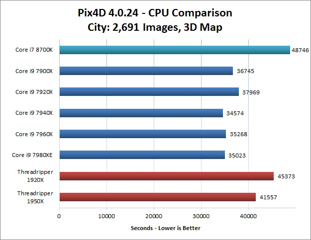City Image Set Pix4D CPU Performance Comparison