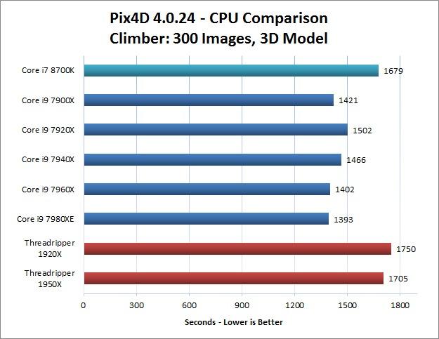 Climber Image Set Pix4D CPU Performance Comparison