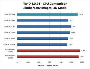 Climber Image Set Pix4D CPU Performance Comparison