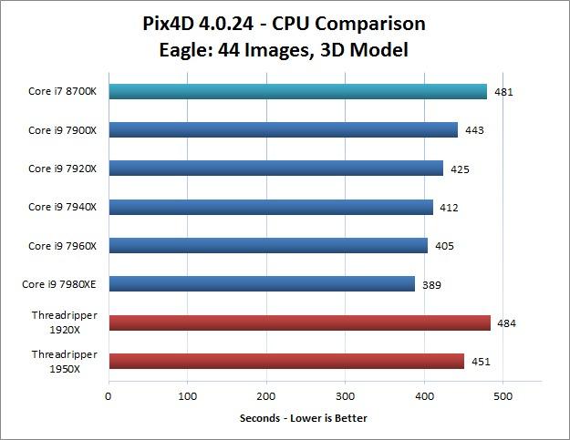 Eagle Image Set Pix4D CPU Performance Comparison