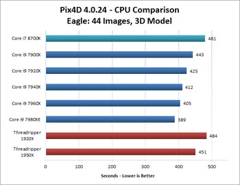 Eagle Image Set Pix4D CPU Performance Comparison