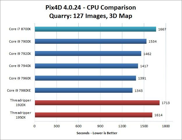 Quarry Image Set Pix4D CPU Performance Comparison