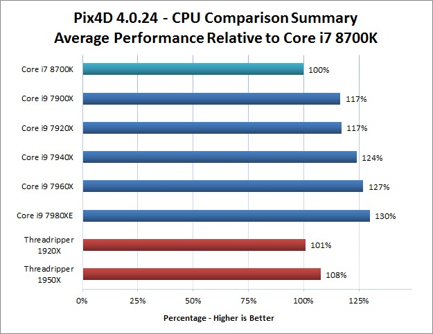 Pix4D CPU Performance Comparison Summary
