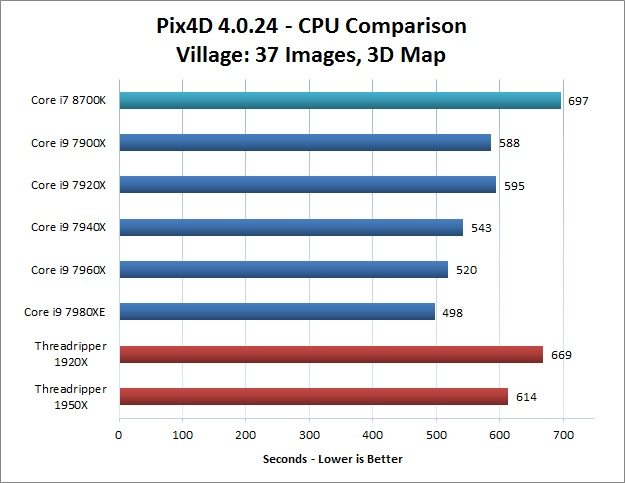 Village Image Set Pix4D CPU Performance Comparison