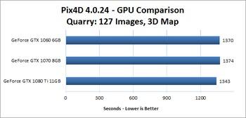 Pix4D GPU Comparison: GeForce, Titan, and Quadro