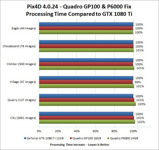 Quadro GP100 and P6000 Performance Fixed in Pix4D