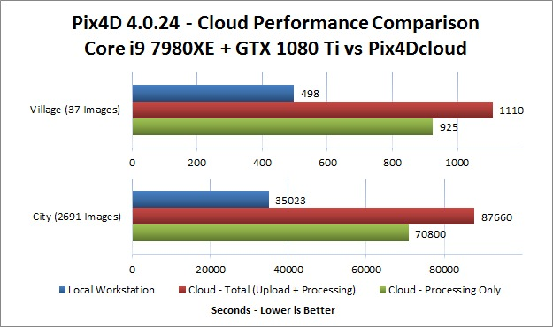 Pix4D Performance - Cloud vs Local Workstation