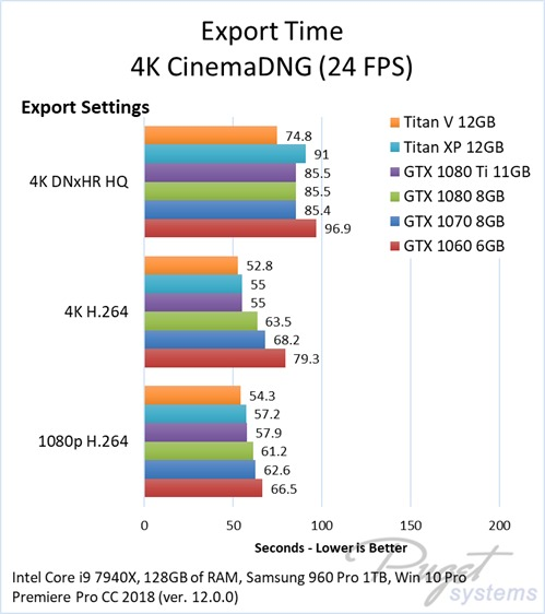 Titan X Not Powerful Enough for Premiere CC2018?