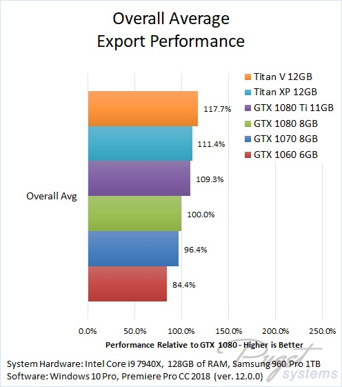 Premiere Pro CC 2018 Export Benchmark Titan V