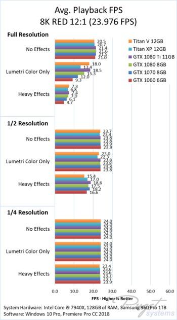 Premiere Pro CC 2018 GPU Performance: NVIDIA Titan V 12GB