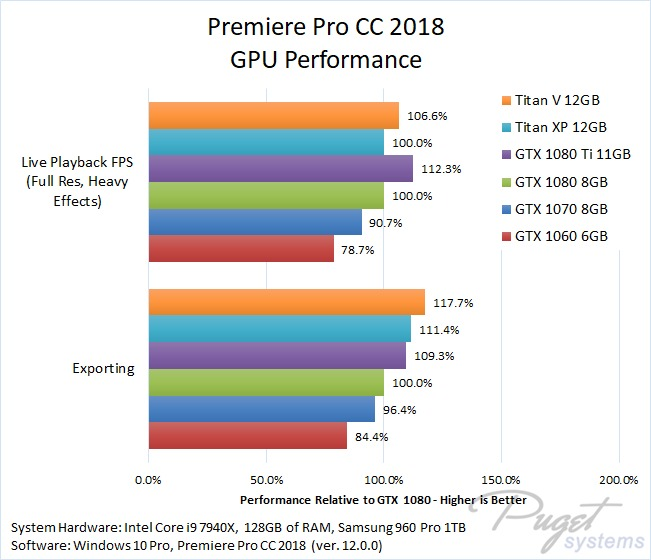 Premiere Pro CC 2018 GPU Performance
