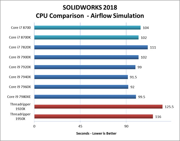 SW 2018 Airflow Simulation