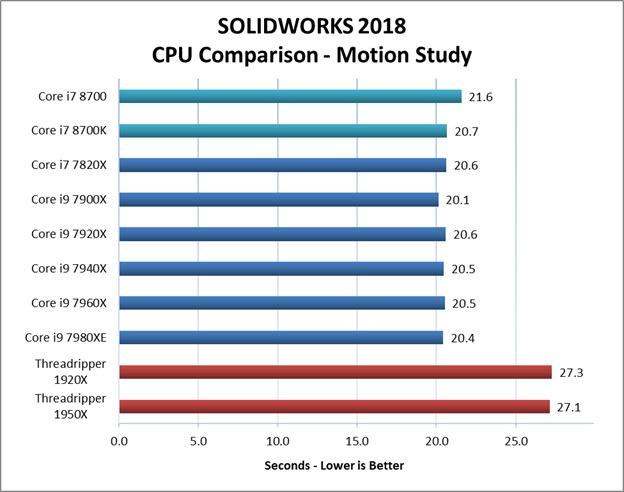 SW 2018 Motion Study