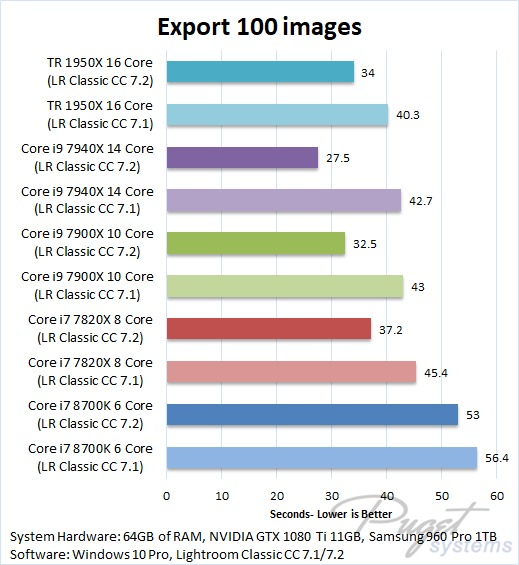 Lightroom Classic CC 7.2 Benchmark Exporting Images