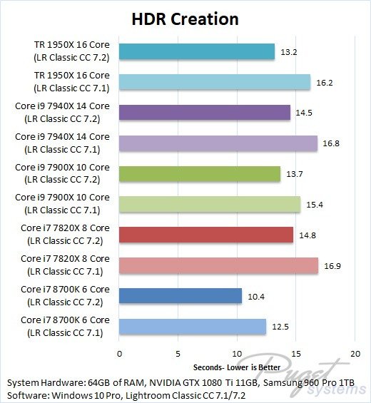 Lightroom Classic CC 7.2 Benchmark HDR Image