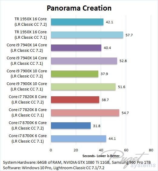 Lightroom Classic CC 7.2 Benchmark Panorama Image