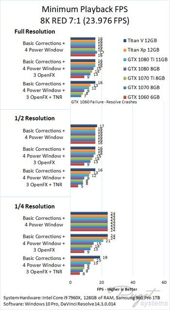 DaVinci Resolve 14 GPU Performance: NVIDIA Titan V 12GB