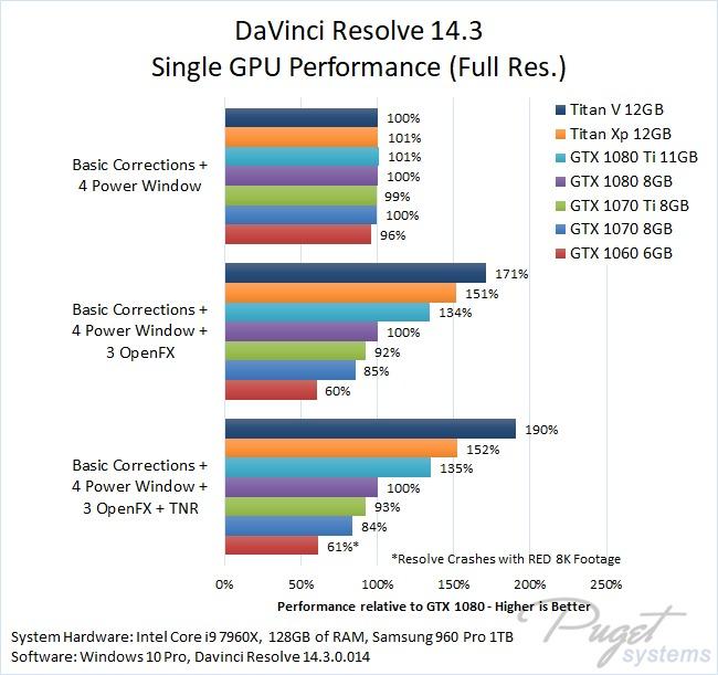 DaVinci Resolve 14.3 Single GPU Performance Benchmark