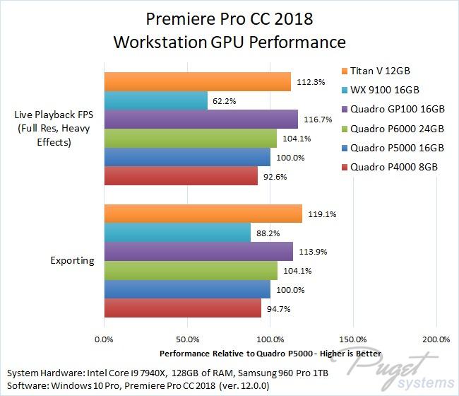 Premiere Pro CC 2018 Workstation GPU Performance