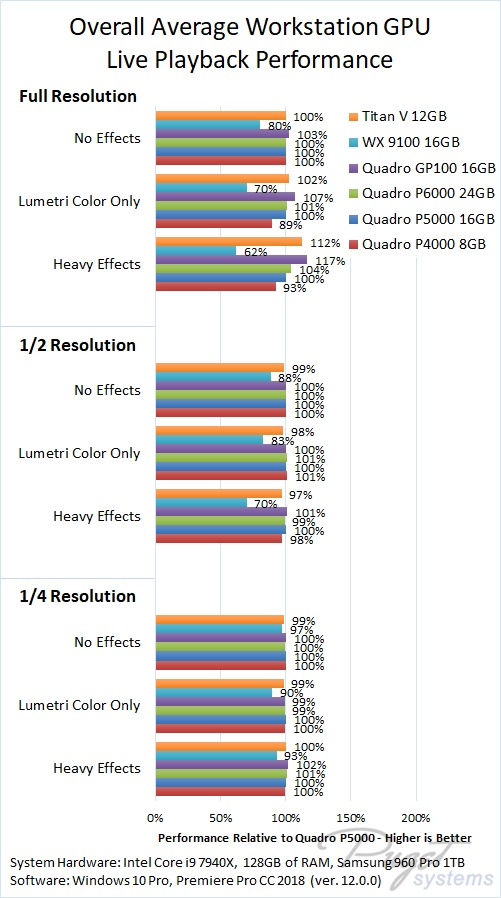 Premiere Pro CC 2018 Live Playback Benchmark Quadro Radeon Pro