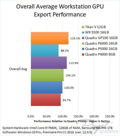 Premiere Pro CC 2018 Export Benchmark Quadro Radeon Pro