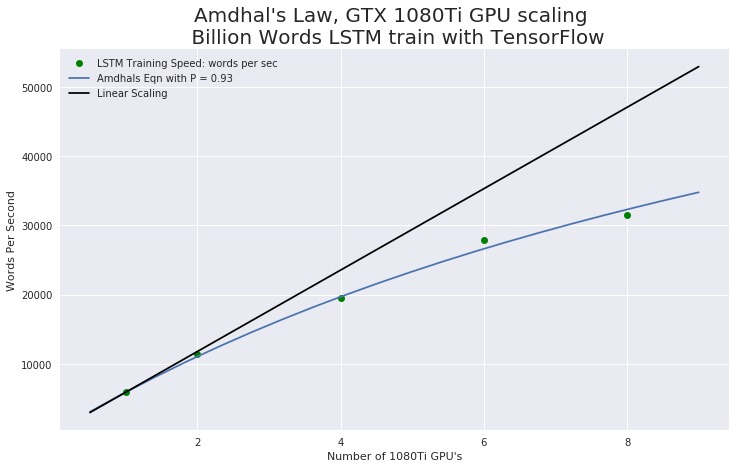 GPU's vs Words Per Second