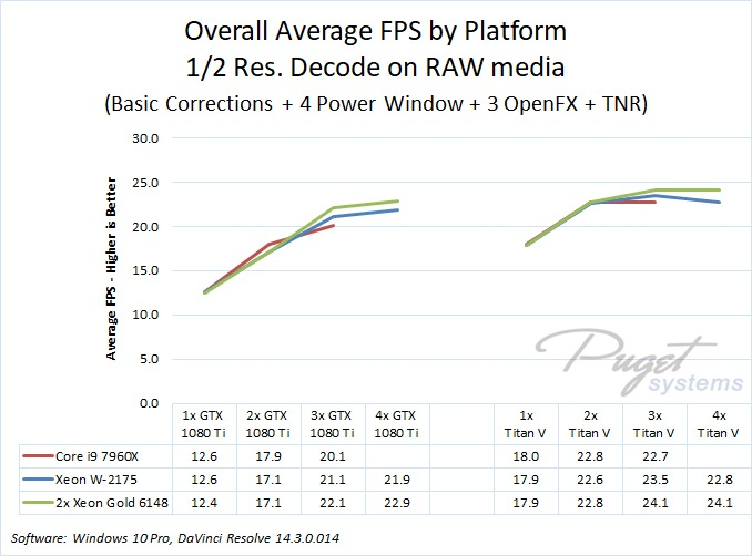 DaVinci Resolve 14 GPU Scaling performance benchmark