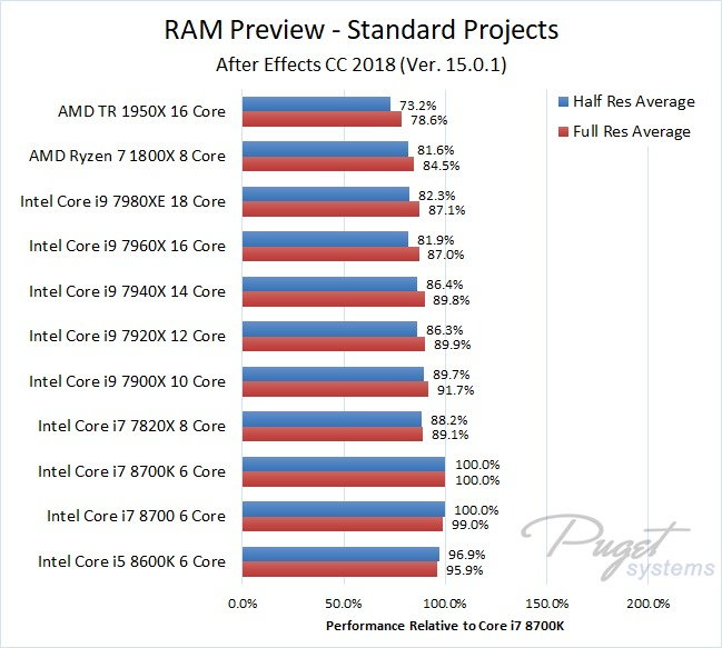After Effects 2018 RAM Preview CPU Benchmark