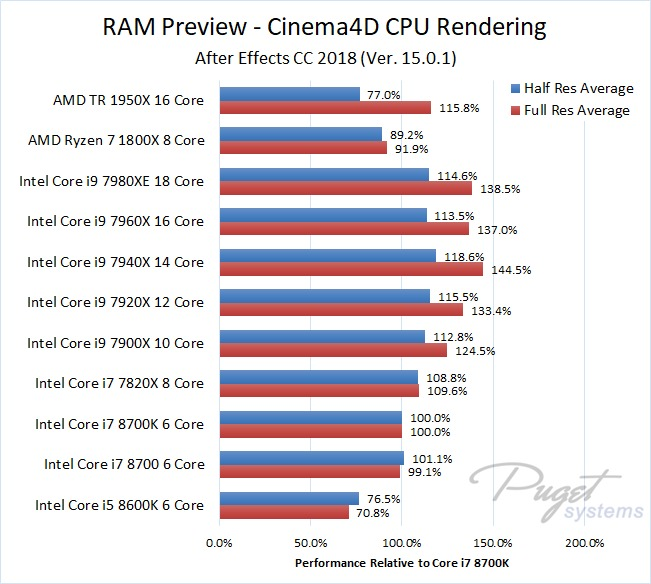 After Effects 2018 Cinema4D Rendering CPU Benchmark