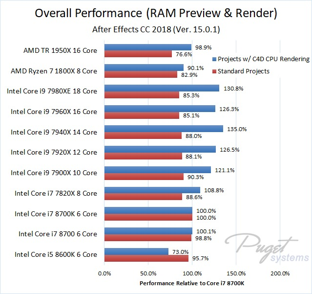 After Effects 2018 CPU Comparison Benchmark