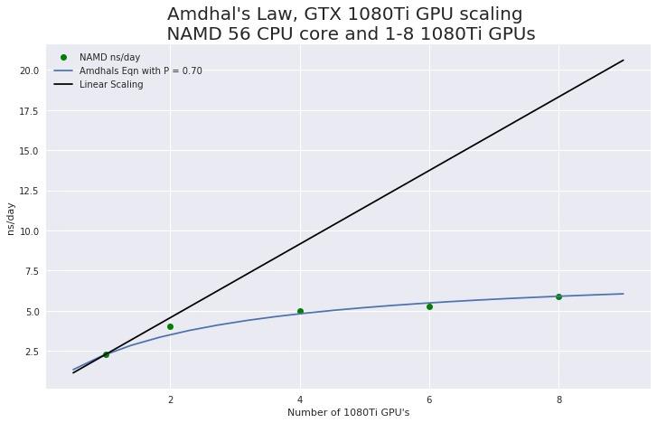 NAMD GPU scaling