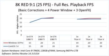 DaVinci Resolve 14 Performance: Windows vs Linux