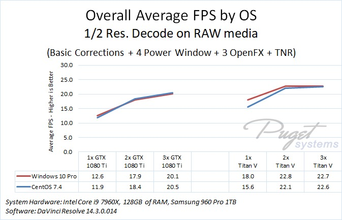 DaVinci Resolve 14 Performance: Windows vs Linux