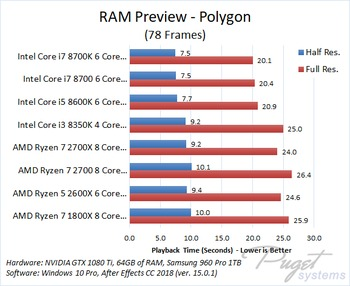 After Effects CC 2018 CPU Comparison: AMD Ryzen 2 vs Intel 8th Gen