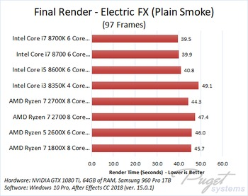 After Effects CC 2018 CPU Comparison: AMD Ryzen 2 vs Intel 8th Gen