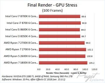 After Effects CC 2018 CPU Comparison: AMD Ryzen 2 vs Intel