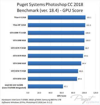 Photoshop CC 2018 NVIDIA GeForce GPU Performance