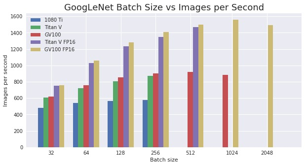 GoogLeNet batch size vs ips