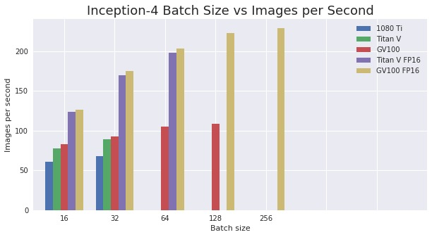 Inception4 batch size vs ips