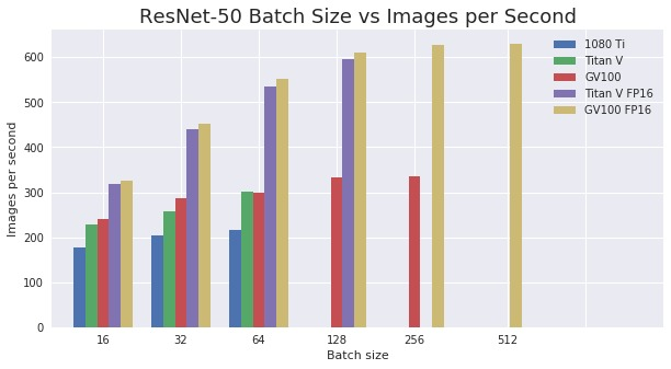 ResNet50 batch size vs ips